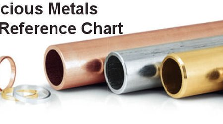 Precious Metals - Quick Reference Chart